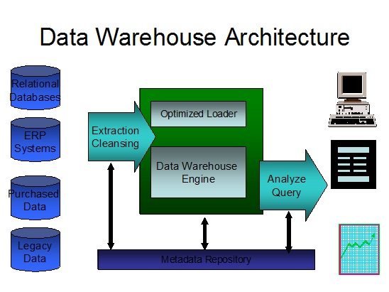 data warehousing The data warehouse insider menu categories data warehousing the free big data warehousing must-see guide for openworld 2017 is now available for download from.